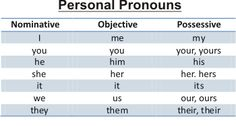 Resume Writing Without Pronouns   Resume Writing Dictionary