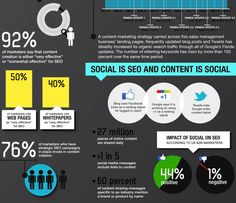 #SEO is social and #Content is social