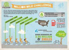 2011 Million Mile Challenge Infographic by I Bike Fresno, via Flickr
