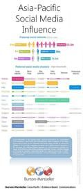 Asia-Pacific Social Media Infographics by Burson-Marsteller #socialmedia #infographic #infographics