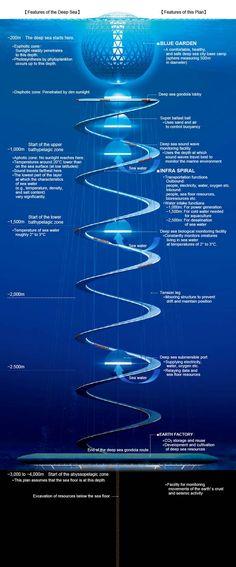 Ocean Spiral underwater city (Shimizu Corp)