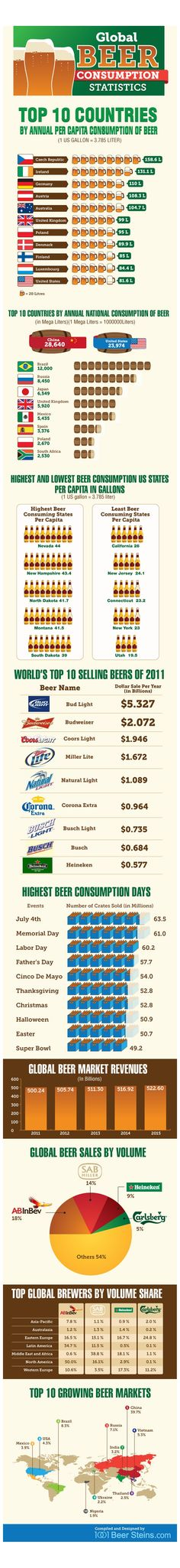 This is one of the best infographics about the global beer consumption I have ever seen!