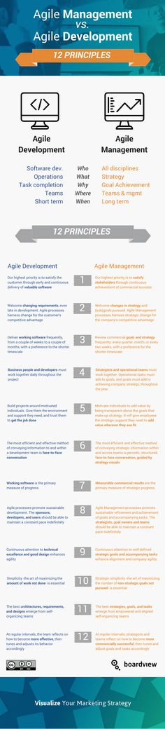 12 Principles of Agile Management. We've methodically adjusted the 12 Agile Software Development Principles, as listed in the Agile Manifesto, to create Agile Management Principles. It's time to take Agile all the way up to the boardroom. Strategy Quotes, Agile Software Development, User Story, Marketing Technology, Thing 1 Thing 2, Teamwork, Knowledge, Create, Project Management