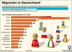 Image result for Grafiken zur Migration in Deutschland World Languages, German Language, Family Guy, The Unit, Teaching, Infographics, Google, Image, Kazakhstan