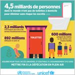 Progress on drinking-water, sanitation and hygiene, Infographics Water And Sanitation, Evaluation, Drinking Water, Fitness, Motivational Quotes, Health, Infographics, Toilets, Foods
