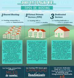 Hipermedial: Infografía tipos de Hosting #fleytoong #ccentral #SeminarioTIC