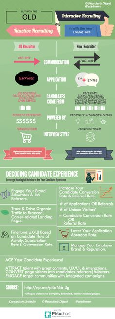 What Are the Global Recruitment Trends in 2015? Artisan Talent