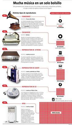 El camino del gramófono al iPod #infografia