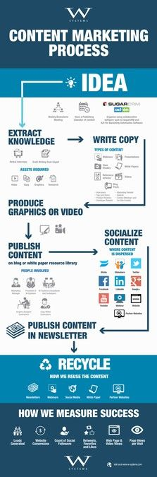 Create a capturing infographic on the content marketing process by Yiga194