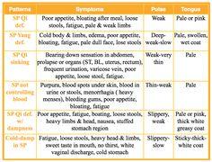 Spleen TCM Patterns for diagnosis