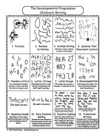 Stages of a child's writing rubric and handout Stages Of Writing, Pre Writing, Kids Writing, Writing Resources, Start Writing, Writing Activities, Nursery Activities, Opinion Writing, Writing Ideas