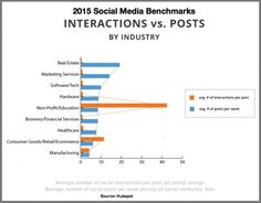 2015 Social Media Benchmarks: Can You Guess The Results?