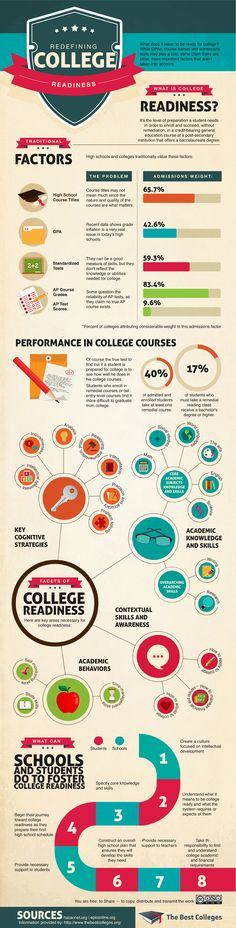 The modern definition of #college readiness via @Edudemic - A successful #college career cannot be determined by a students high school GPA. This infographic explores a roundup of behaviors and skills that students need to succeed in #college