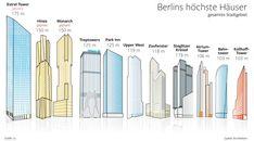 Hoch hinaus! Die höchsten Häuser in Berlin, (Stand Anfang 2018) ergänzt um drei konkrete Neubauprojekte. #Hochhäuser #Skyline #Berlin #skyscraper #infographic   erschienen in der Berliner Morgenpost Autor: C. Schlippes