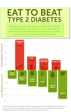 There a number of foods that may increase or decrease the chances of developing #Type_2_Diabetes. The consumption of processed meat, soda, unprocessed red meat and white rice can increase the chances of getting #diabetes  See full post: http://www.dietkart.com/blog/articles/5-best-foods-for-people-suffering-from-diabetes/  #diabetics #diabetes #diabetes_management #diabetes_management_tips #BCD #foods_for_diabetics