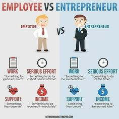 @secrets2success -  The difference in mindset between an employee and an entrepreneur.  Tag someone who needs to see this  #growth #success #entrepreneur #entrepreneurlife #motivation #business #girlboss #smallbusiness #truth #startup #standout #life #workhard #lifestyle #successful #comment #marketing #creative #work #goals #solopreneur #igdwearegreat #gobeyond #doer #JuanCamiloParraV by sandro_221b