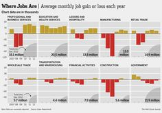 Average monthly U. job gain/loss in 2012 compared to previous years in sectors such as manufacturing and retail Charts And Graphs, Global Economy, Financial Markets, Previous Year, Economics, Gain, Bar Chart, Retail, Social Justice