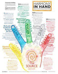 In-Depth Hand Chart | Inner Stillness