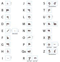 elvish language tutorial