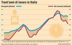 Trent'anni di lavoro in Italia