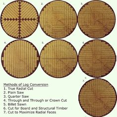 No photo description available. Woodworking Workshop, Woodworking Wood, Woodworking Projects, Lumber Mill, Wood Mill, Portable Bandsaw Mill, Diy Bandsaw, Chainsaw Mill, Wood Shop Projects