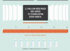 Large Viz'ed Stats