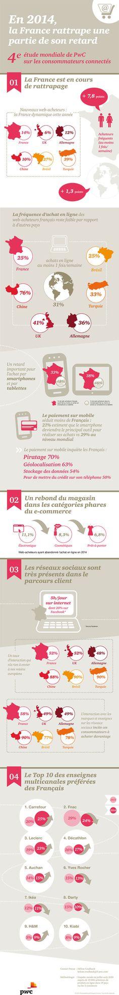 Les consommateurs connectés // 2014