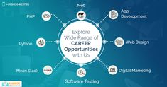 Get noticed easily among the crowd of job hunters with any professional course from our Institute. Apart from theoretical knowledge we also provide practical training to teach you the industry skills & be confident of them. Contact us now.  #ITTrainingCourse #ProfessionalCourse #Kolkata Seo Digital Marketing, Marketing Software, Software Testing, Career Opportunities, Kolkata, Hunters, Confident, Crowd, Opportunity