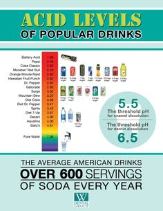 Is what you drink harming your teeth? This pH chart shows you the acidity level of some of the most popular drinks in the U.S.  A pH of 7 is neutral.  The closer to 7 a drink is, the less acidic (or alkaline) it is.  How does your favorite beverage rank?