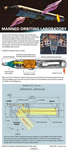 Diagrams of the Manned Orbiting Laboratory