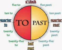 Telling the time in English can be confusing for non-native speakers. Read about the 12 hour clock, 24 hour clock and how to talk about the time in English using our handy guide. English Time, English Study, English Words, English Grammar, Teaching English, Learn English, Telling Time In English, Telling The Time, Learn French