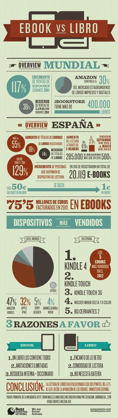 La batalla de los eBook vs Libros
