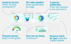 9 tips for better sales & marketing dashboards - Velocity Partners Sales And Marketing, Content Marketing, Marketing Ideas, Marketing Dashboard, The Nines, Dashboards, Improve Yourself, Presentation, Personal Care