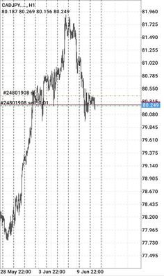 Short #CADJPY trade active @AnalytixCm School Leaving Certificate, John Kasich, Things To Come, Cool Stuff, Cool Things