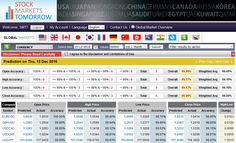 Top Major currencies predicted on 15th Dec 2016 with an accuracy of 98.96%. Accuracy of the predicted prices are Open : 99.99%, High : 99.17%, Low : 99.17%, Close : 98.96%.