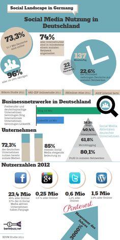 Social Landscape in Germany – Social Media Nutzung in Deutschland