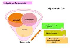 Planificación del Aprendizaje basado en Competencias