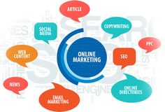 #InternetMarketing is not new but it is a growing phenomenon and now occupies a dominant space in the minds of the populace searching for goods and services across the globe. #DigitalMarketing #OnlineMarketing