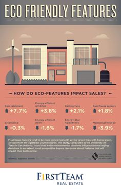 Some Eco Friendly features do impact the value of your home but many are just emerging, such as solar. It's clear being eco-conscious is a growing trend -- and that's a good thing for all of us! Real Estate One, Real Estate Sales, Real Estate Marketing, Patterson Homes, California Real Estate, Southern California, San Fernando Valley, San Diego Houses, Real Estate Information