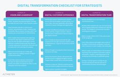 Figure 8: Digital Transformation Checklist for Strategists