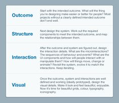 """(The Dribbblisation of Design — Mediumから) Think About Four Layers of Design """" Design is a multi layered process. In my experience, there is an optimal order to how you move through the layers. The simplest version of this is to think about four layers:"""" Design Thinking Process, Design Process, Student Portal, Design Digital, Think Deeply, How To Get Better, Behance, Design Research, Intercom"""