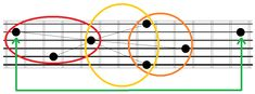 Chords are not static shape to memorize and repeat, but you can create and adapt them on the fly.