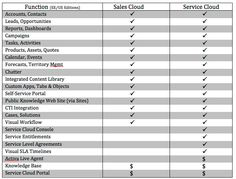 Sales Cloud vs. Service Cloud