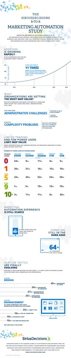 Marketing automation usage infographic