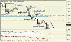 Análise das Velas Japonesas dos pares EUR/USD e USD/JPY em 04/03/2013