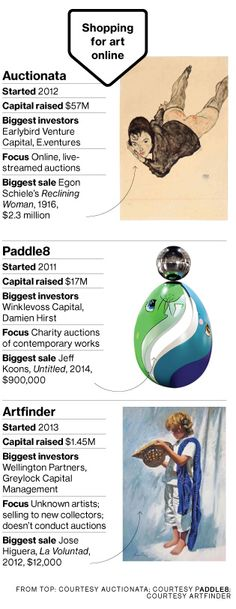Online Art Startups Look to Attract Buyers With Affordable Pieces - Businessweek