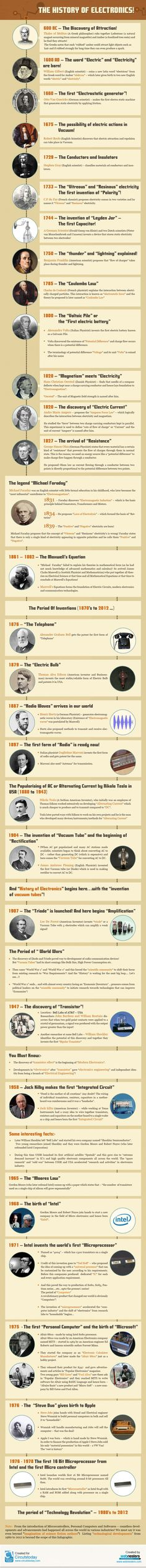History of electronics    For Audio Video Repair in Montreal call us (514) 767-9585