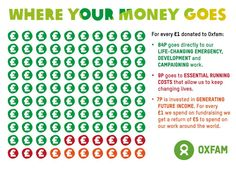 Oxfam GB launches annual report - check out this infographic showing where your money goes. http://www.oxfam.org.uk/accounts  pic.twitter.com/TiTlLuTfAA