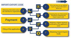 Import Export Code is a unique 10 digit code which is required to import or export any goods or services from the country of India. It is issued by the DGFT.