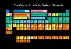 Alkuaineiden jaksollinen järjestelmä on periaatteessa kemiaa, mutta alkuaineiden syntytapa on kosmologiaa. Kahden neutronitähden törmäys ja sen synnyttämät gravitaatioaallot (GW170817) popularisoi tämän taulukon.